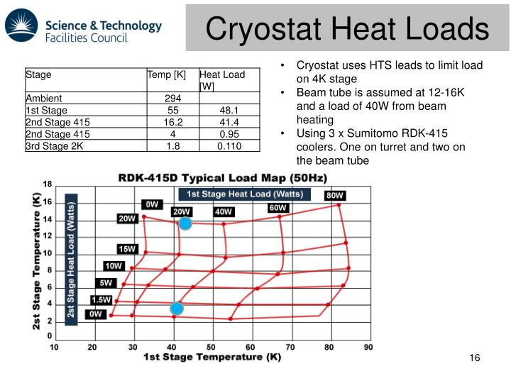 Cryostat Heat Loads