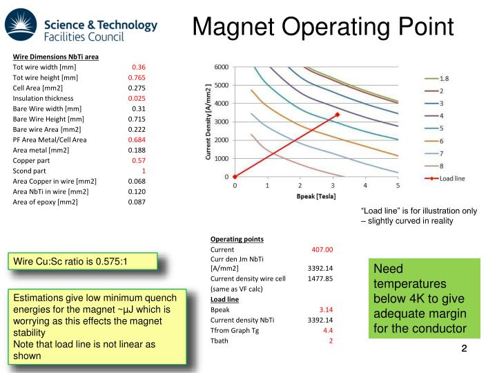 Magnet Operating Point