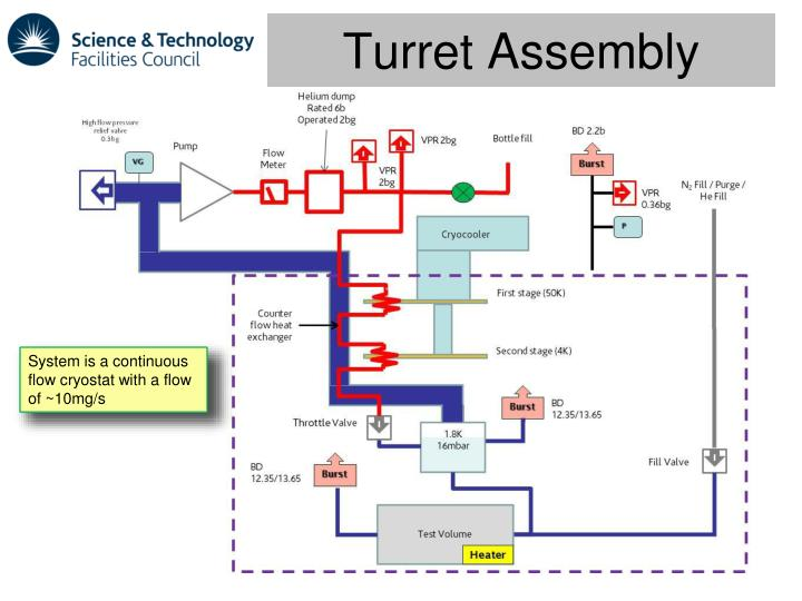 Turret Assembly