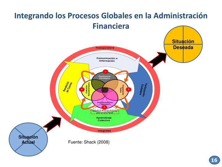 Integrando los Procesos Globales en la Administración Financiera