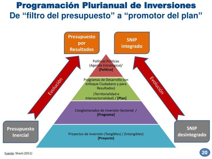 Programación Plurianual de Inversiones