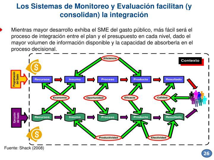 Los Sistemas de Monitoreo y Evaluación facilitan