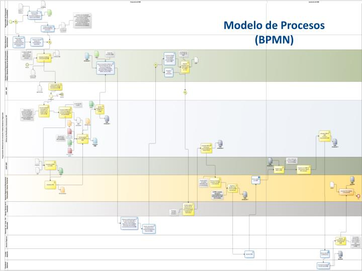 Modelo de Procesos (BPMN)