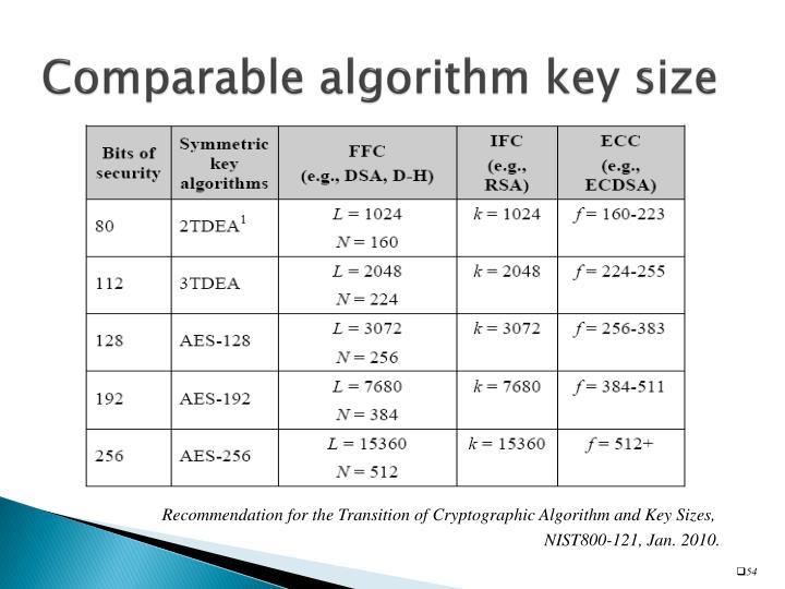 Comparable algorithm key size