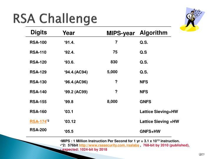 RSA Challenge