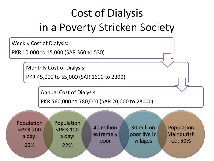 Cost of dialysis in a poverty stricken society