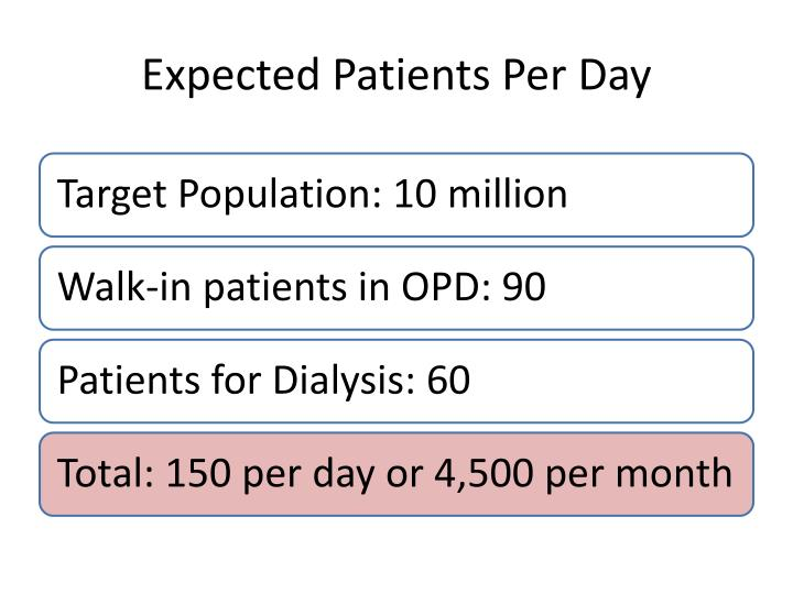 Expected Patients Per Day
