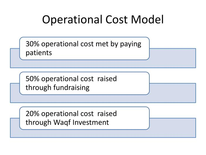 Operational Cost Model