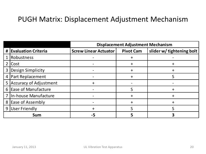 PUGH Matrix: Displacement Adjustment Mechanism
