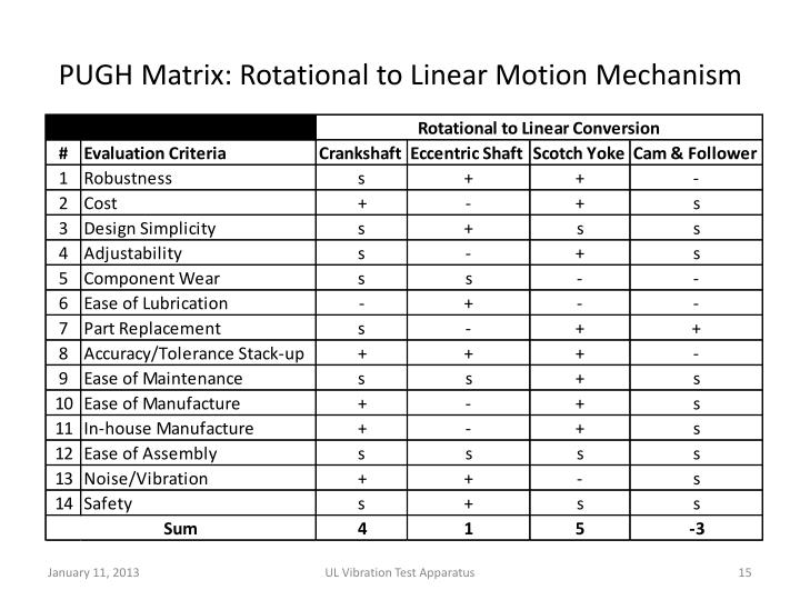 PUGH Matrix: Rotational to Linear Motion Mechanism