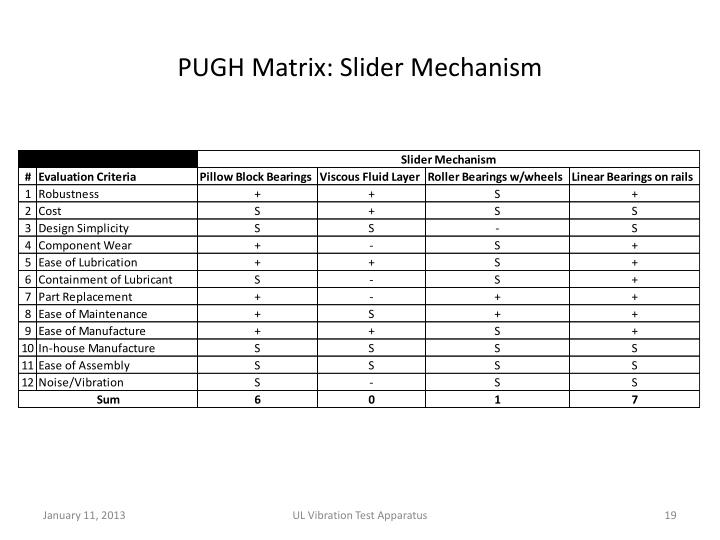 PUGH Matrix: Slider Mechanism