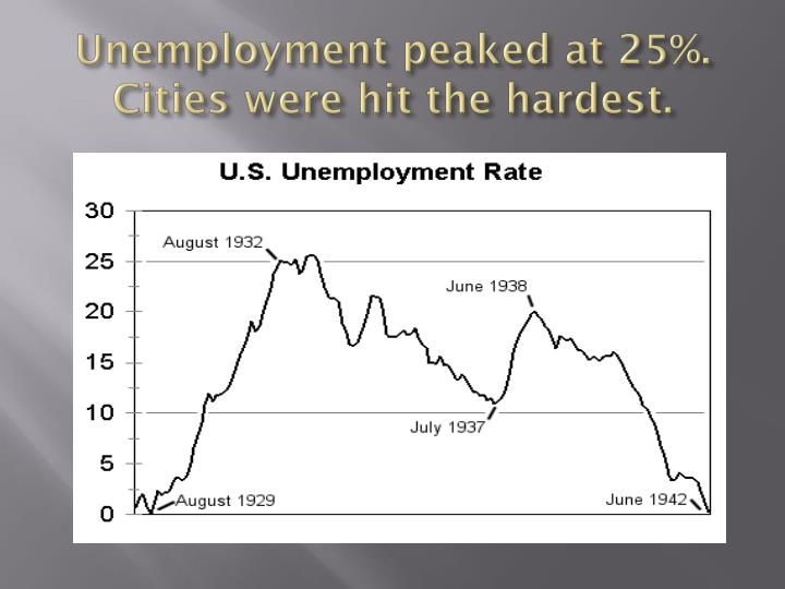 Unemployment peaked at 25%.  Cities were hit the hardest.