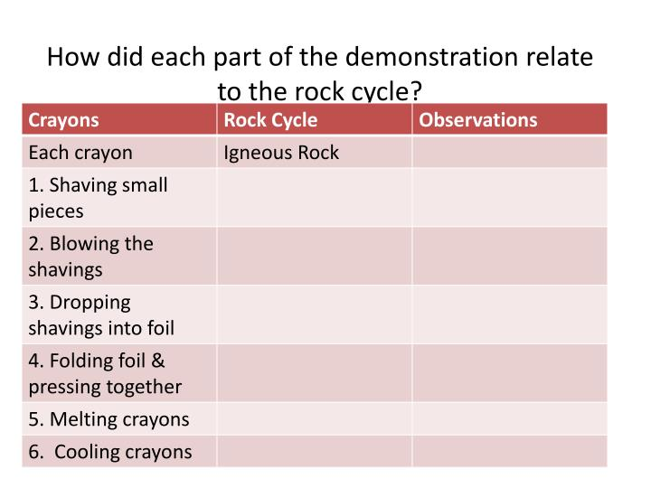 How did each part of the demonstration relate to the rock cycle?