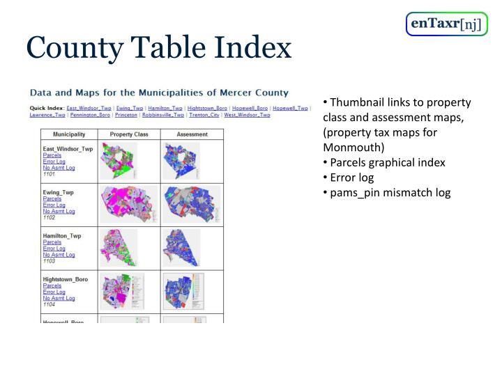 County Table Index