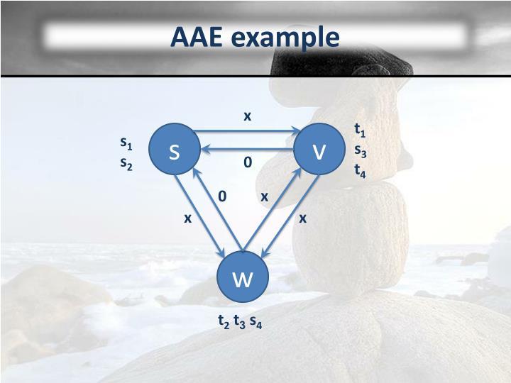 AAE example