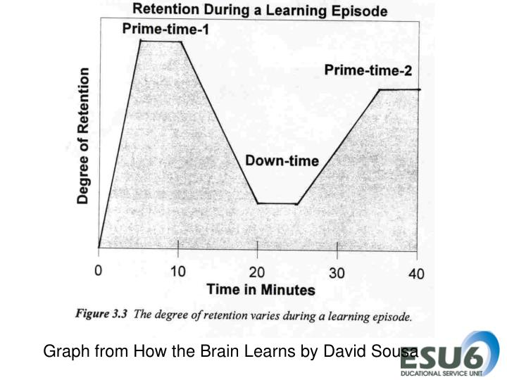 Graph from How the Brain Learns by David Sousa