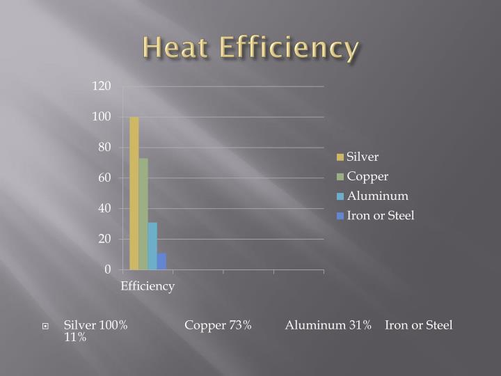 Heat Efficiency