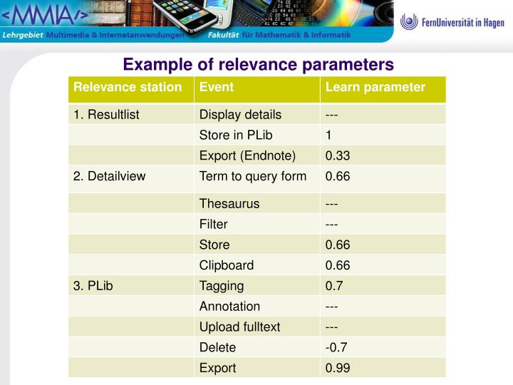 Example of relevance parameters