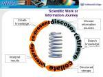 scientific work or information journey