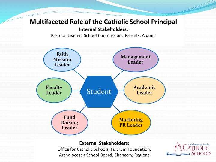Multifaceted Role of the Catholic School Principal