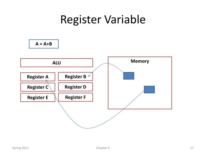Register Variable