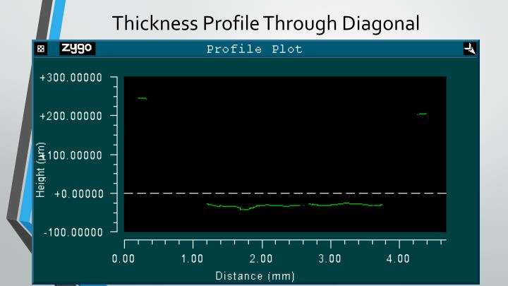 Thickness Profile Through Diagonal