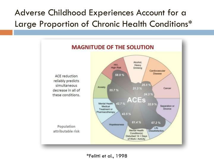 Adverse Childhood Experiences Account for a Large Proportion of Chronic Health Conditions*