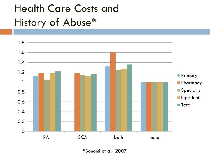 Health Care Costs and