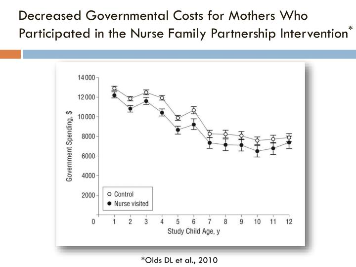 Decreased Governmental Costs for Mothers Who Participated in the Nurse Family Partnership Intervention