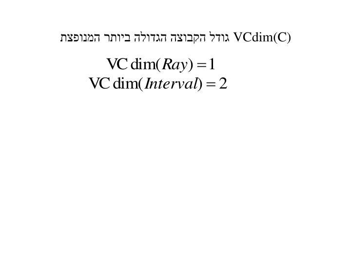 VCdim(C)