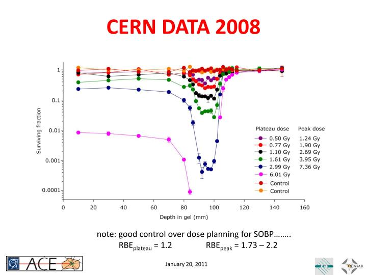 CERN DATA 2008