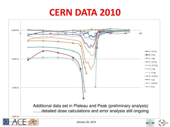 CERN DATA 2010