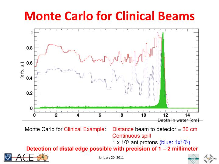 Monte Carlo for Clinical Beams