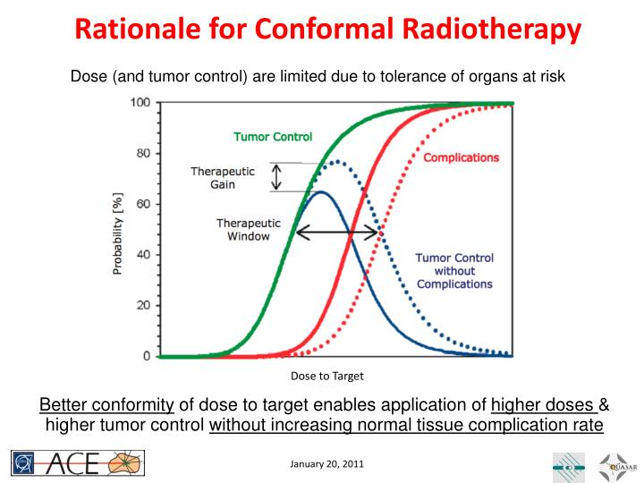 Rationale for Conformal Radiotherapy