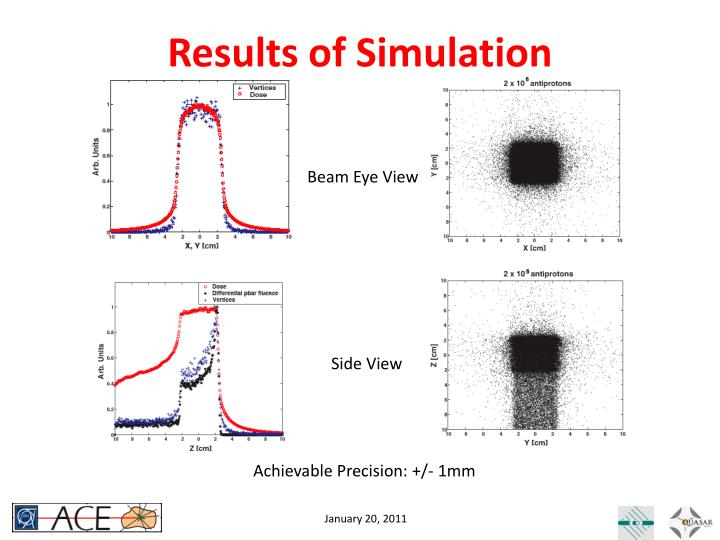 Results of Simulation