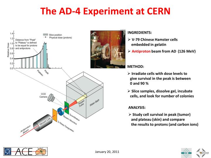 The AD-4 Experiment at CERN