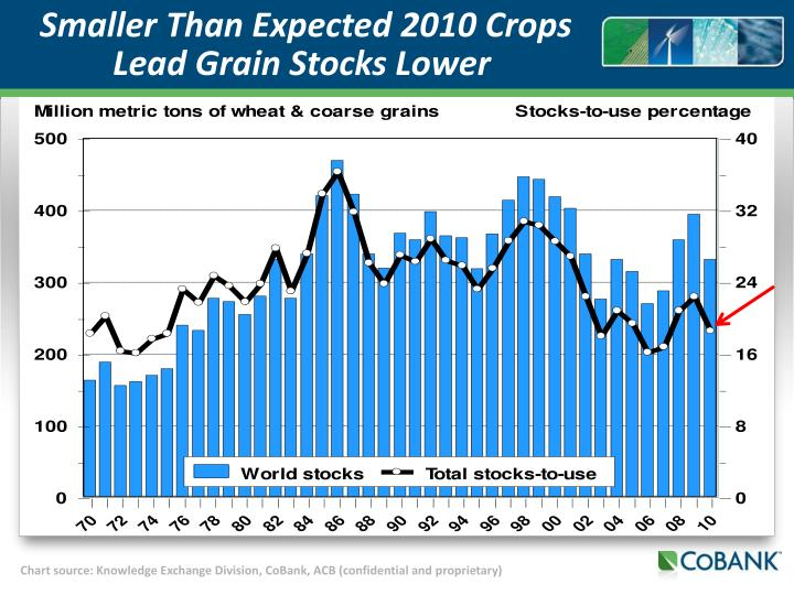 Smaller Than Expected 2010 Crops Lead Grain Stocks Lower
