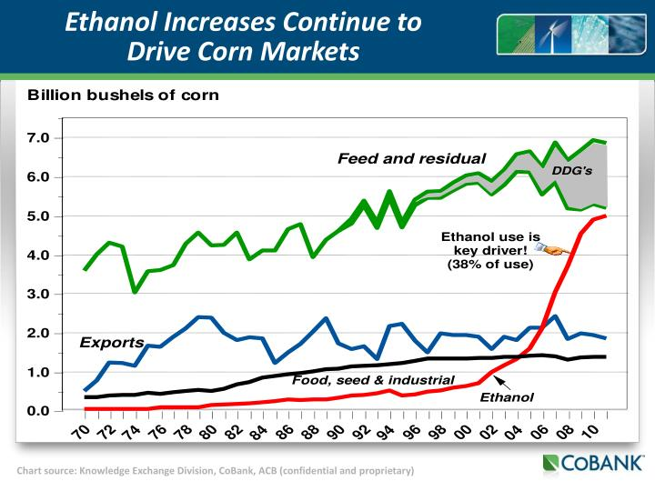 Ethanol Increases Continue to Drive Corn Markets