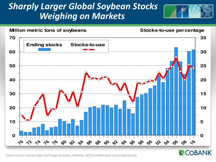 Sharply Larger Global Soybean Stocks Weighing on Markets