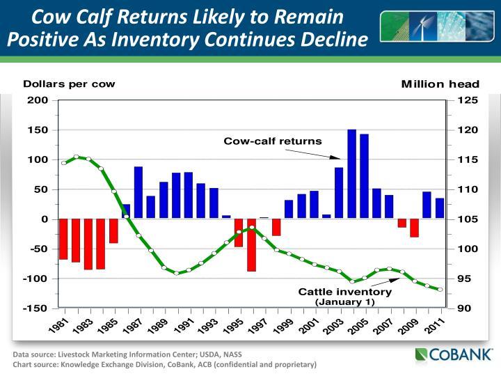 Data source: Livestock Marketing Information Center; USDA, NASS
