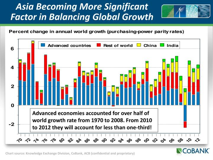 Asia Becoming More Significant Factor in Balancing Global Growth