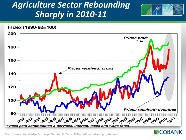 Agriculture Sector Rebounding Sharply in 2010-11
