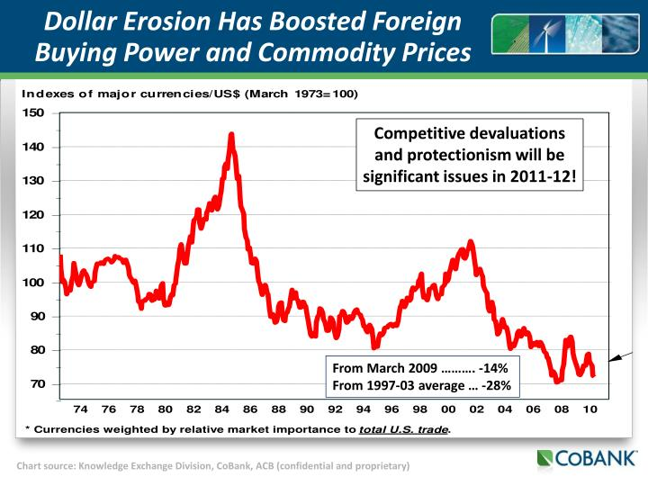 Dollar Erosion Has Boosted Foreign Buying Power and Commodity Prices