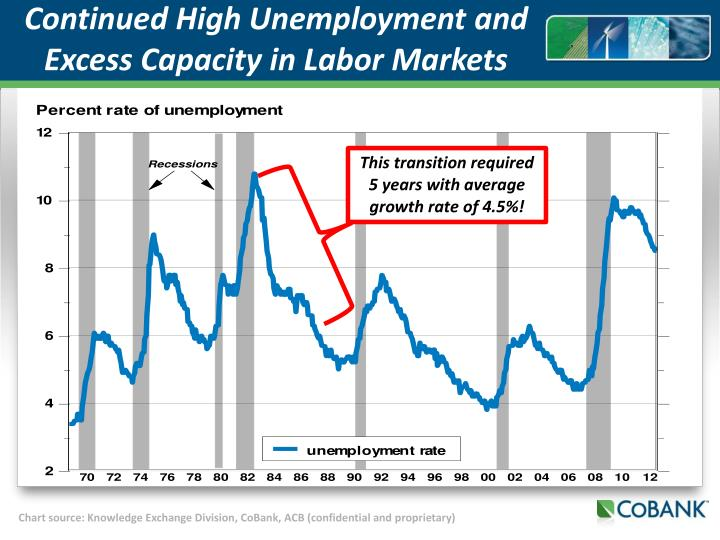 Continued High Unemployment and Excess Capacity in Labor Markets