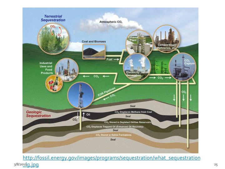http://fossil.energy.gov/images/programs/sequestration/what_sequestration_lg.jpg