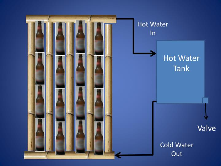 Hot Water In