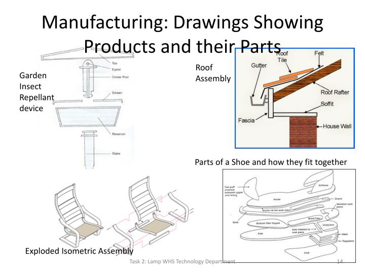 Manufacturing: Drawings Showing Products and their Parts