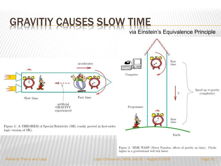 Gravitiy causes slow time