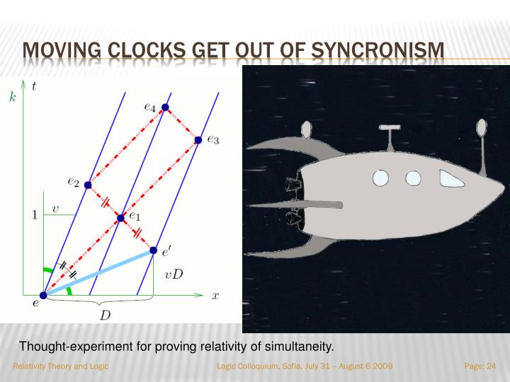 Moving clocks get out of syncronism