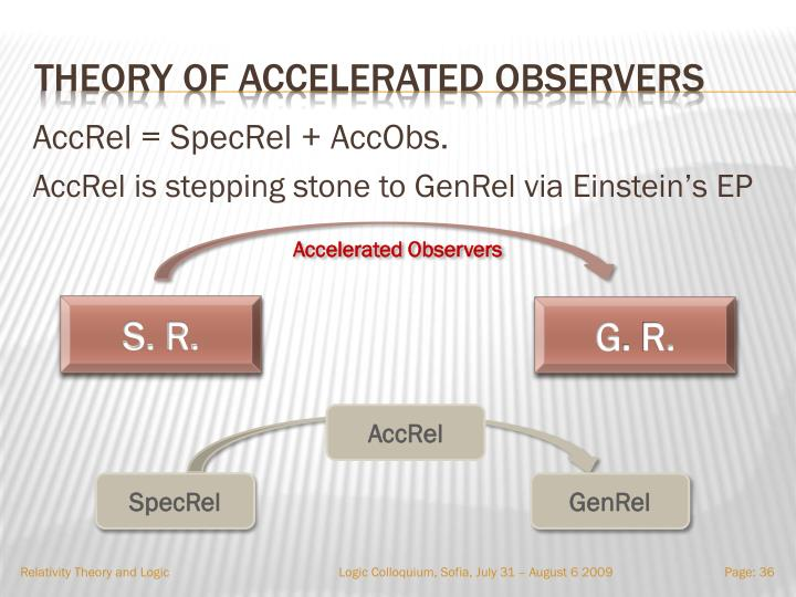 Theory of Accelerated observers